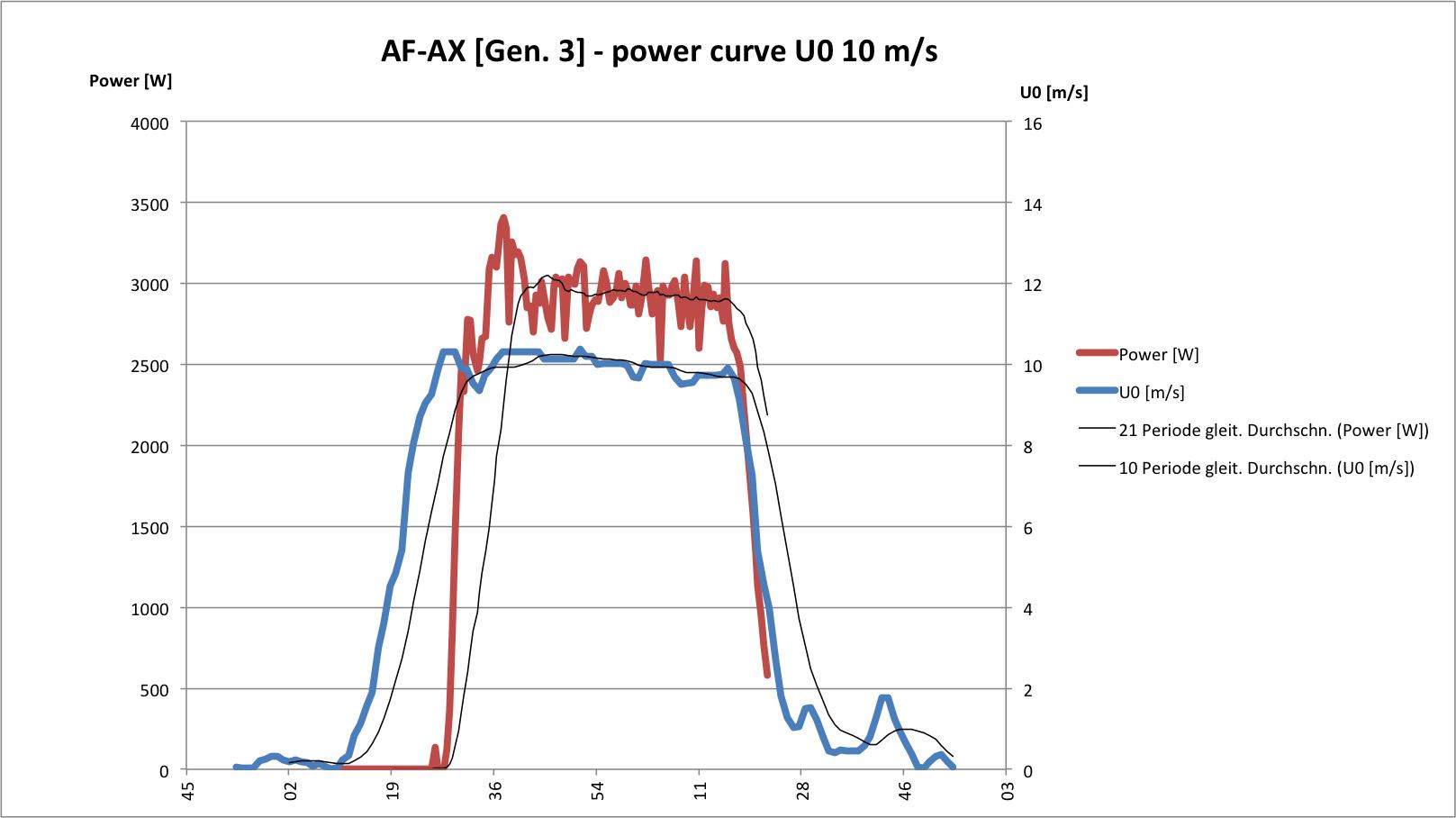 Wind Turbine Testing Rig Schaller Wiring Diagram Mpp U0 10ms S